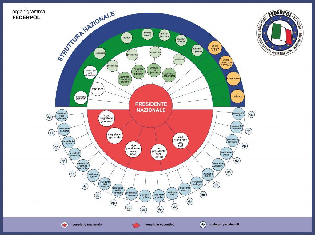 Organigramma Federpol